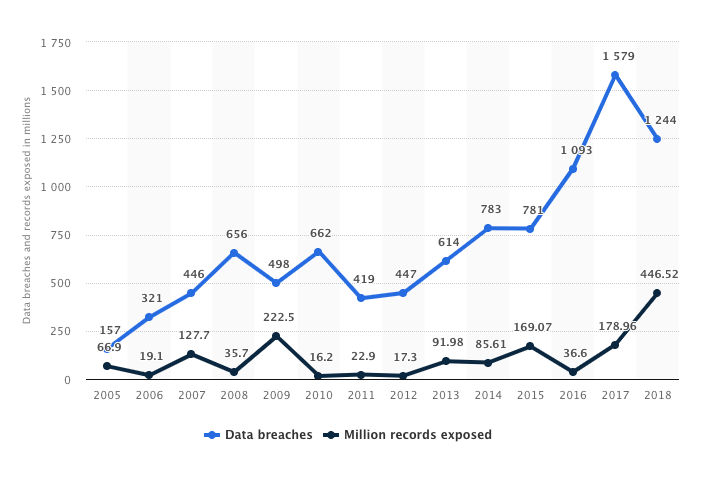 Data breach statistics