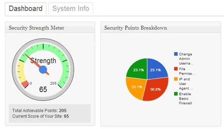 wordpress security plugin with strength gauge